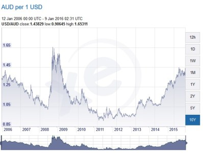 USD to AUD