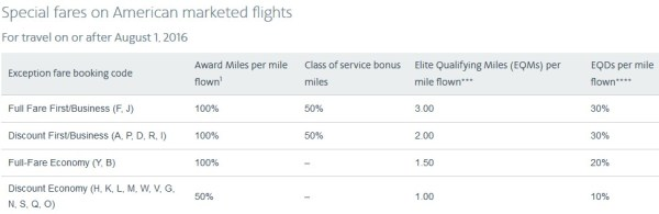 Special Fares on American Marketed Flights
