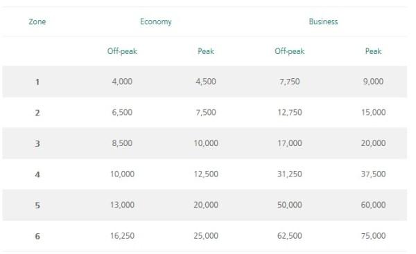 Aer Lingus AerClub Avios Reward Prices