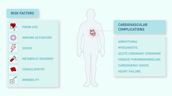 factori de risc complicatii cardiovasculare covid-19