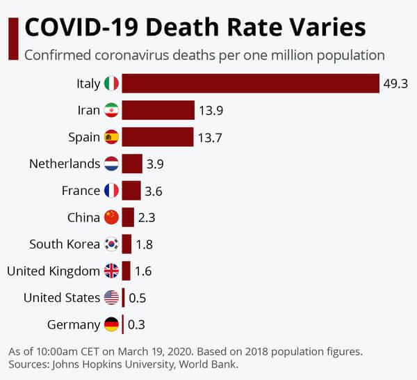 fatalitate COVID-19 tari