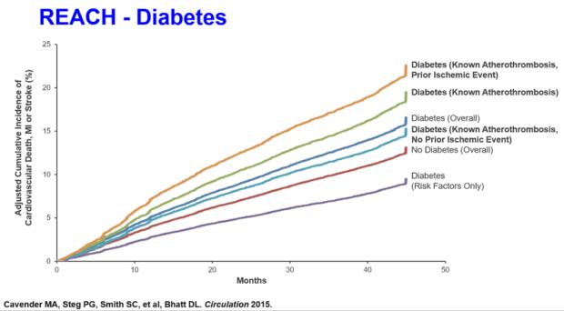 Grafic factori de risc cardiovasculari cu accent pe diabet.