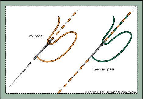βελονιες κεντηματος γ, το τρίτο μερος με την λιστα βελονιων κεντηματος