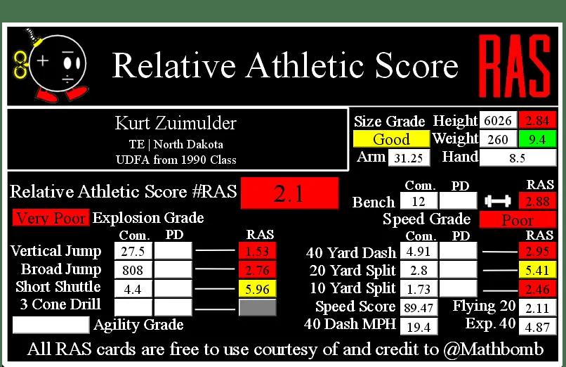 Kurt Zuimulder RAS 1524