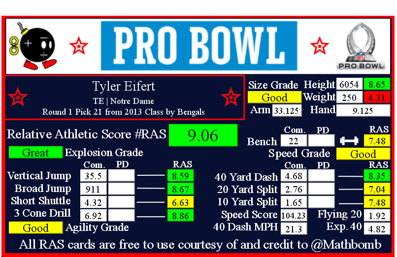 Tyler Eifert RAS 10953