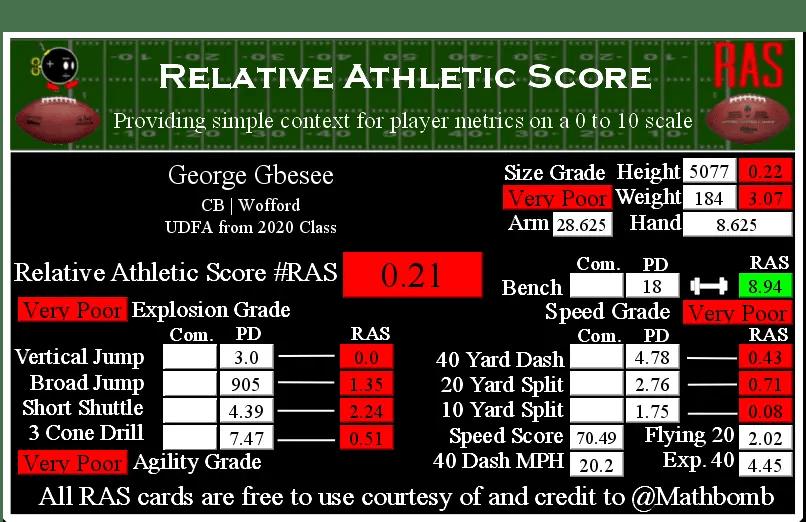 George Gbesee RAS 20780.png