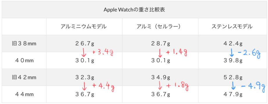 Apple Watch重さ比較表