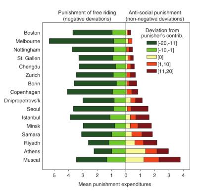 Tabla resumen de los resultados de los castigos antisociales según ciudades.