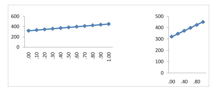 Gráfica que muestra distintos tipos de pendientes con datos iguales pero que engañan a la vista