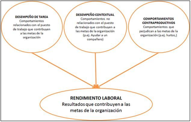 rendimiento_laboral