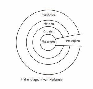rasja.nl-invloed-van-cultuur-ui-diagram-van-Hofstede
