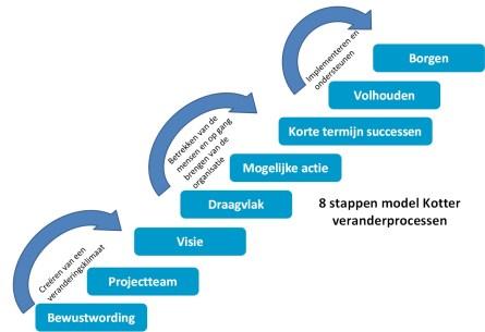 rasja.nl-verandermanagement-8-stappen-model-kotter-veranderprocessen.jpg
