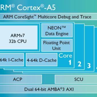 Cortex-A5-chip-diagram