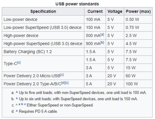 alimentación USB