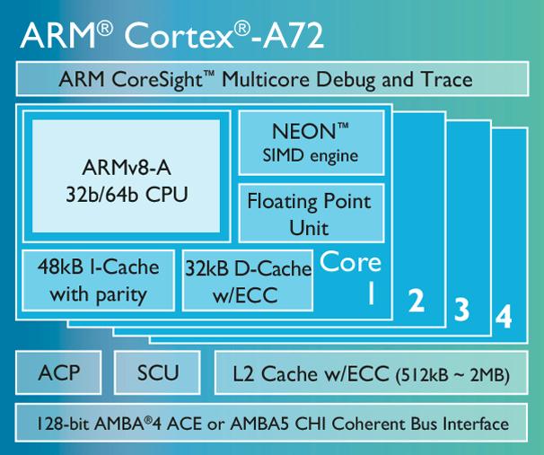 Cortex-A72