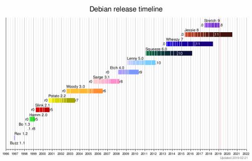 debian release timeline