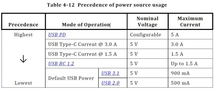 tipso de USB-C