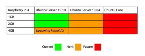 roadmap ubuntu raspberry-pi-4