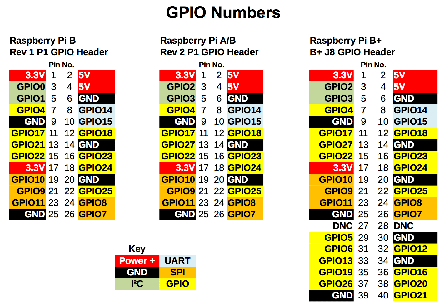 reading raspberry pi gpio pins using lazarus free pascal big dan rh bigdanzblog wordpress com