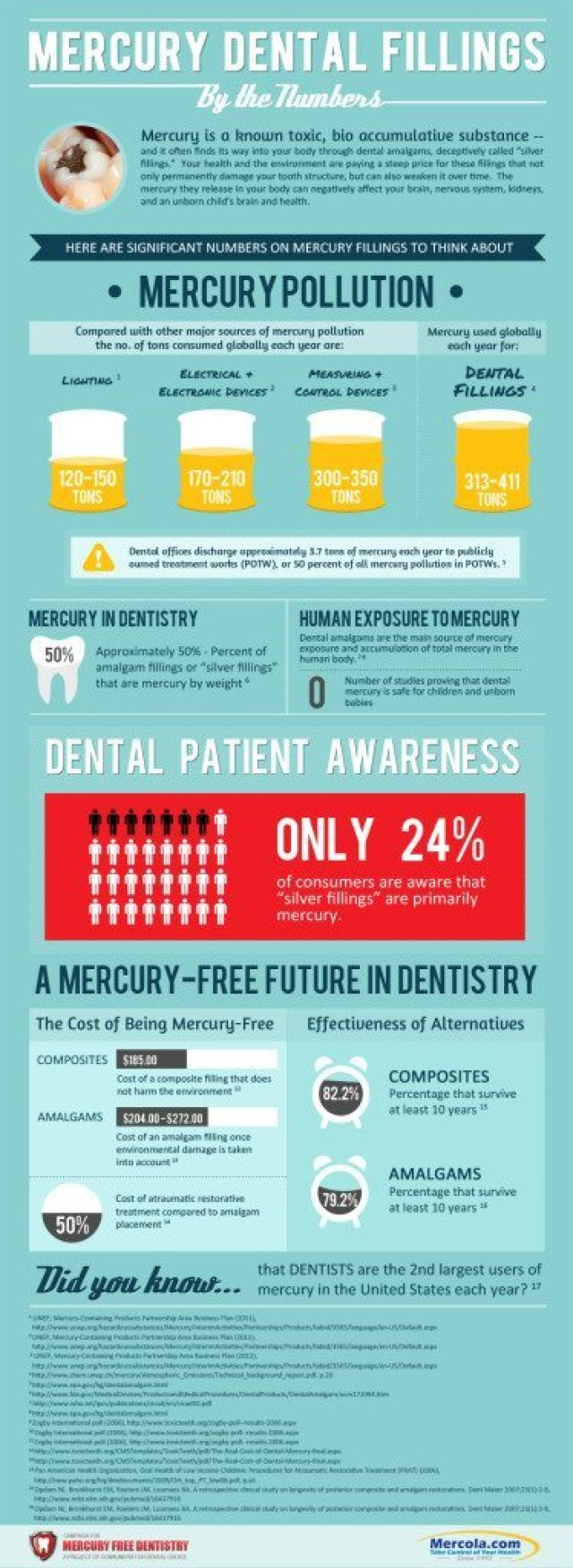 mercury dental-fillings