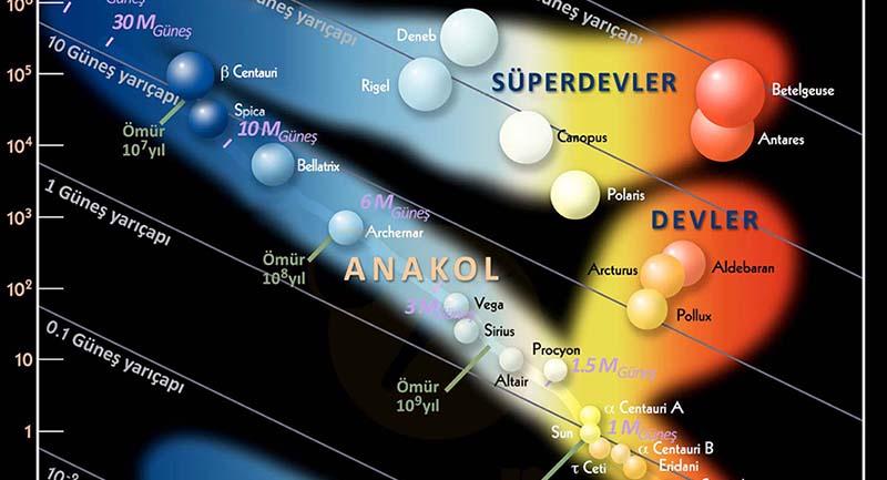 Yıldız Astrofiziği: Hertzsprung-Russell Diyagramı