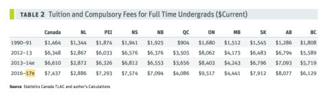 A five-fold tuition increase has been noted from 1990–2017. Credit: Statistics Canada