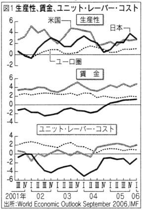生産性、賃金、ユニット・レーバー・コスト(根津利三郎、日経新聞2007/03/26)