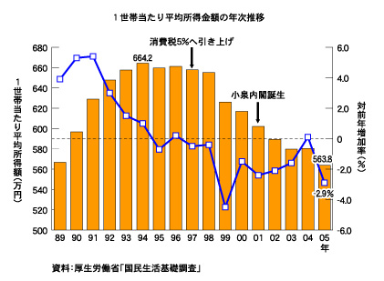 1世帯当たり平均所得金額の年次推移(厚生労働省:国民生活基礎調査)