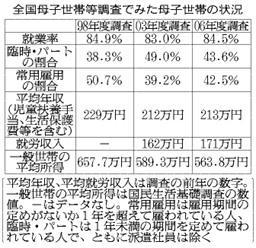 全国母子世帯等調査でみた母子世帯の状況(朝日新聞)