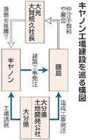 キヤノン工場建設を巡る構図