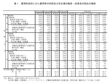 雇用形態別にみた雇用者の内訳及び非正規の職員・従業員の割合の推移(労働力調査詳細集計2007年平均)