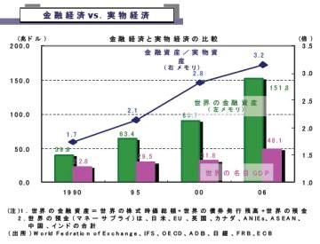 金融経済vs.実物経済(水野和夫・三菱UFJ証券チーフエコノミストによる)