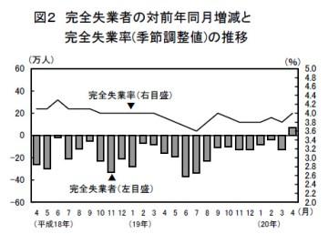 完全失業者の対前年同月増減と完全失業率(季節調整値)の推移(2008年4月)