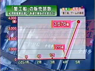 関西テレビ・スーパーニュースアンカー「なぜ今、売れる? 蟹工船」(6月6日放送)
