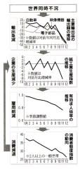 指標が示すマイナス成長(「毎日」2009年1月25日付)