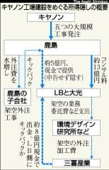 キヤノン工場建設をめぐる所得隠しの概要(「朝日新聞」2009年2月11日付)
