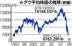大平均株価の推移(2009年3月3日、読売新聞)
