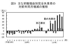 主な求職理由別完全失業者の対前年同月増減の推移(「労働力調査」2009年5月)