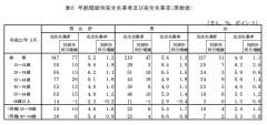 年齢階級別完全失業者及び完全失業率(「労働力調査」2009年5月)