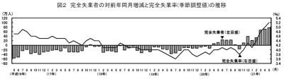 完全失業率と完全失業者の前年同月増減の推移(「労働力調査」2009年5月)
