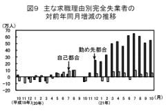 主な求職理由別完全失業者の対前年同月増減の推移(労働力調査2009年10月)
