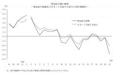 現金給与額の推移(厚生労働省「毎月勤労統計調査」2009年分結果速報から)