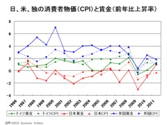 日、米、独の消費者物価(CPI)と賃金(前年比上昇率)