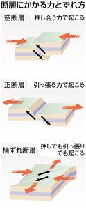 断層にかかる力とずれ方(東京新聞)