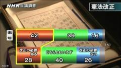 憲法世論調査(NHK2014年5月2日)