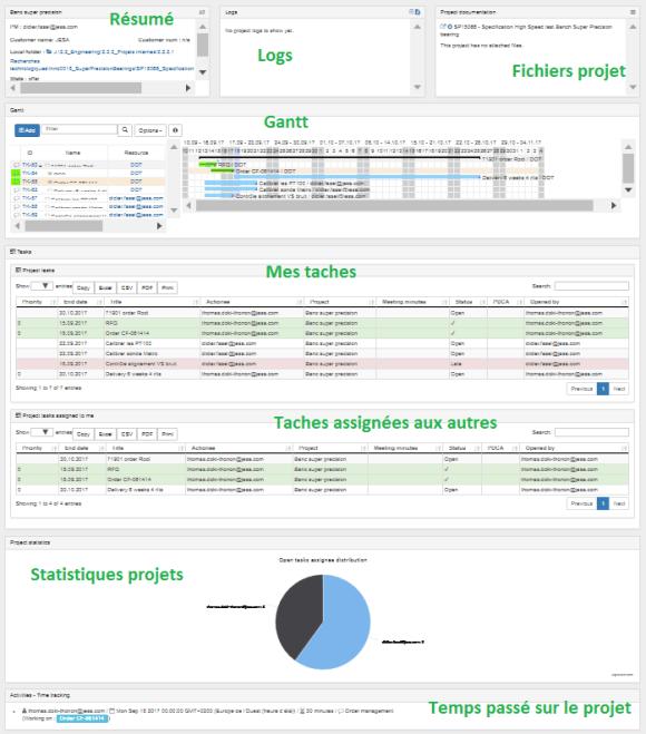 Interface touchscreen de gestion de projet