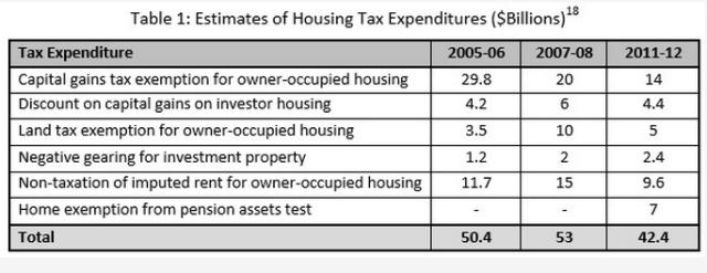 Bubble Economics: Estimates of Housing Tax Expenditures