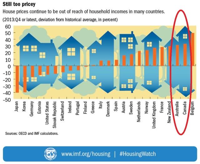 IMF Housing Watch - House Price to Income Ratios 2013