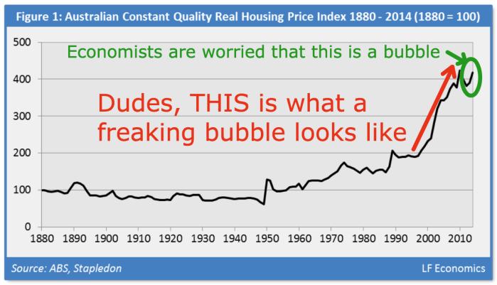 Australian Housing Bubble 1999 - 2015
