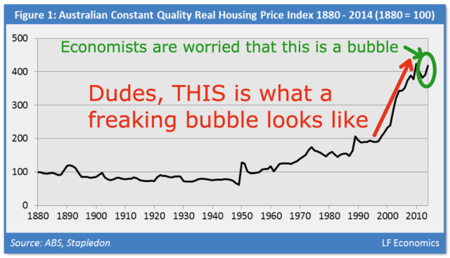 Australian Housing Bubble 1999 - 2015